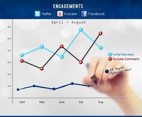 エンゲージメント向上&ファン獲得へ。あなたの運用しているFacebookページへアドバイスします! イメージ1