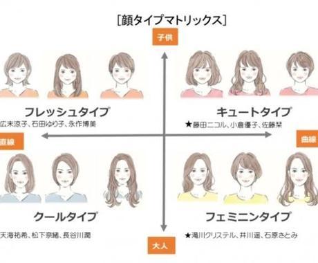 顔と顔のパーツの対比を見て顔タイプ、顔骨格診断ます お顔の写真を頂き、顔タイプ及び顔骨格診断をします。 イメージ1