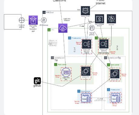 AWSClientVPN,サイト間VPN構築します 拠点間のサイト間VPN、リモートワーク向けClientVPN イメージ1