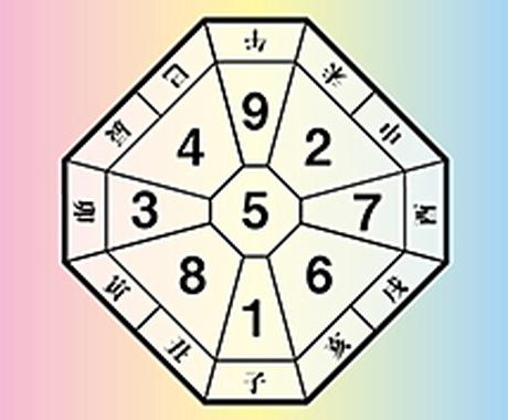数理学占い☆貴方の適正がわかります 1から9の数字で適正を鑑定します イメージ1