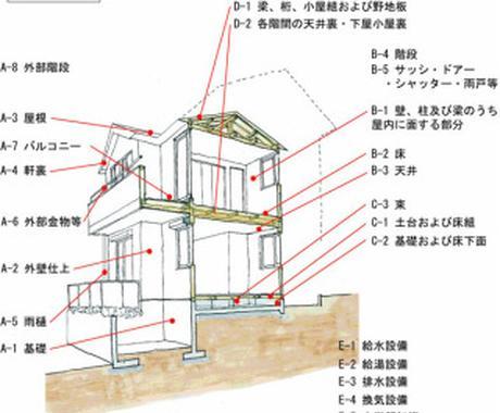 住宅建物診断行います 中古住宅のリフォーム、売買の前に建物の状態を正しく把握! イメージ1