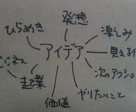 起業アイデア・ビジネスアイデアを出します アイデアに困った方向け。ビジネスアイデア出しまくり! イメージ1