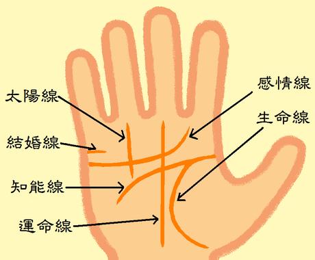 """あなたの手のひらに刻まれた""""手相という名の暗号""""、解読・鑑定いたします。 イメージ1"""