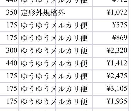 5万円分!初回購入転売リスト差し上げます ご自身でも、購入代行依頼でも! イメージ1