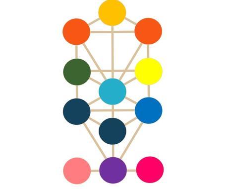 生命の樹からあなたの魂の地図をお伝えします 自分の人生を生きることを望む方へ!! イメージ1