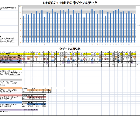 ロト6第733回までの全データのグラフ化、分析しやすい視覚化をあなたに代わって私が承ります。 イメージ1