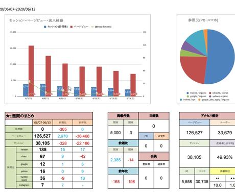 アクセス解析・集計を行い、レポートを作成します !アクセスレポートの作成は現役WEBデザイナーにお任せ下さい イメージ1