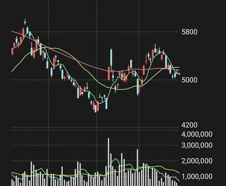長期保有でオススメの株(銘柄)をお伝えします コロナショックでチャンス。まだ割安株あります(。・・。) イメージ1