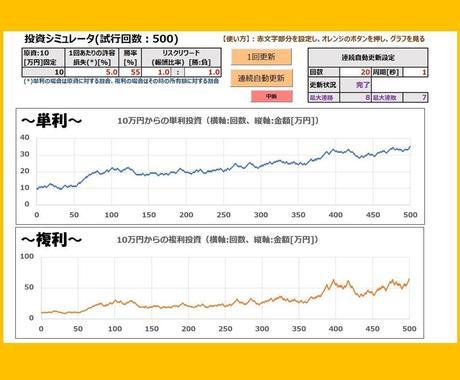 FX等の検証用エクセル簡易シミュレータを提供します 勝率とリスクリワード条件による利益の増え方を体感しましょう! イメージ1