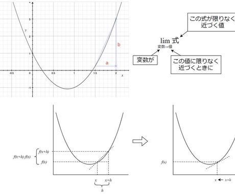 数学、理科系教えますます 小学校算数、中学校数学、高校数学Ⅰ.Ⅱ生物おしえます!! イメージ1