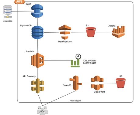 AWSサーバーレス開発ご相談承ります Lambda,APIgateway,DynamoDBなど イメージ1