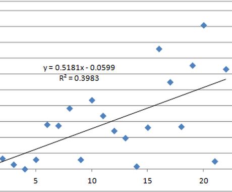 エクセルでマクロ作成、表のまとめ、グラフの作成をします! イメージ1