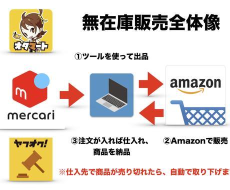 Amazon無在庫販売ツール提供をします Amazonでリスクをなくして無在庫販売しませんか? イメージ1