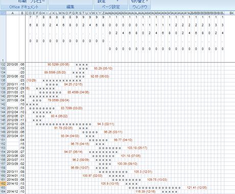 ポイントアンドフィギュアデータ(FX)を提供します FX・為替投資を行っている方に イメージ1