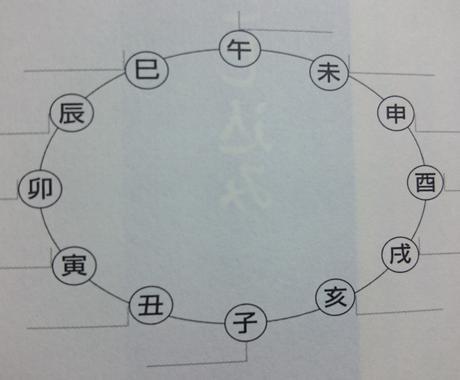 金函玉鏡で開運方位を判定します 金函玉鏡を使って、あなたの開運方位を判定します。 イメージ1