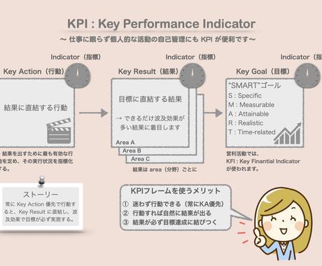 あなた専用の「パーソナルKPI」を作成します ビジネス向け目標管理ツールとして利用されるKPIを自己管理に イメージ1